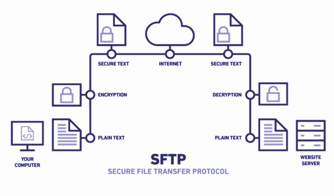 difference with sftp and ftps